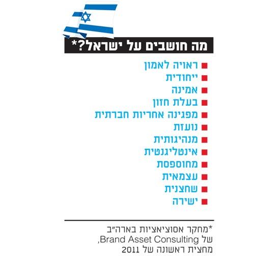 מה חושבים על ישראל